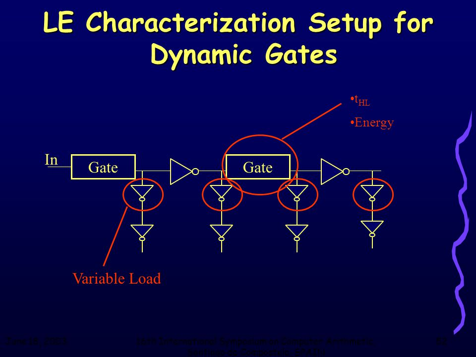 June 18, 200316th International Symposium on Computer Arithmetic, Santiago de Compostela, SPAIN 52 LE Characterization Setup for Dynamic Gates Gate In
