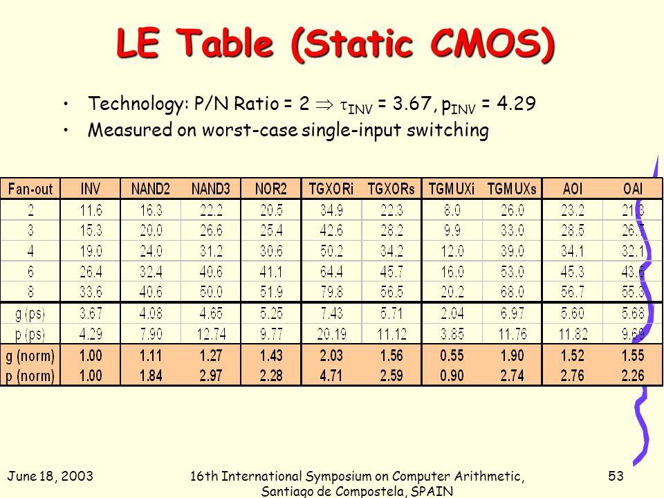 June 18, 200316th International Symposium on Computer Arithmetic, Santiago de Compostela, SPAIN 53 LE Table (Static CMOS) Technology: P/N Ratio = 2 