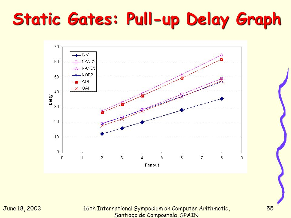 June 18, 200316th International Symposium on Computer Arithmetic, Santiago de Compostela, SPAIN 55 Static Gates: Pull-up Delay Graph