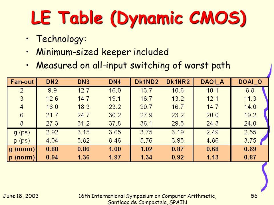 June 18, 200316th International Symposium on Computer Arithmetic, Santiago de Compostela, SPAIN 56 LE Table (Dynamic CMOS) Technology: Minimum-sized k