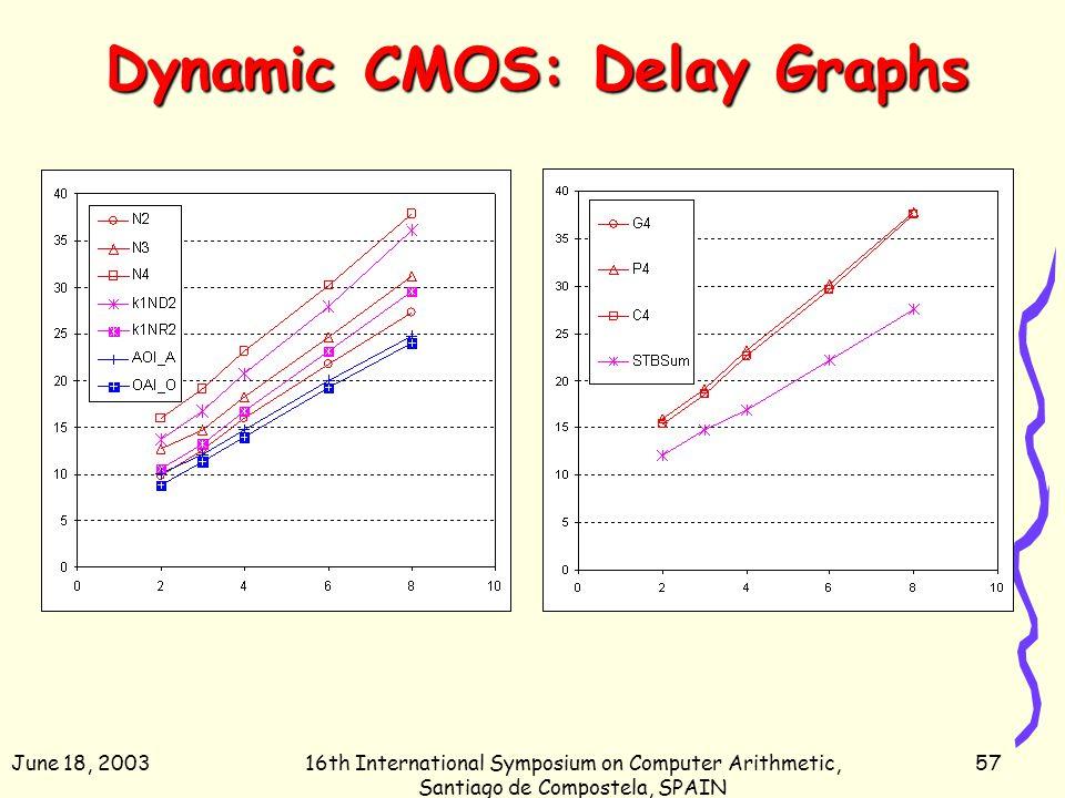 June 18, 200316th International Symposium on Computer Arithmetic, Santiago de Compostela, SPAIN 57 Dynamic CMOS: Delay Graphs