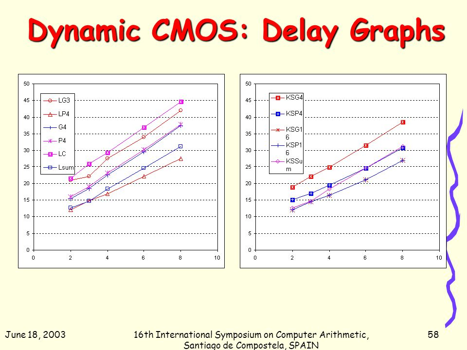June 18, 200316th International Symposium on Computer Arithmetic, Santiago de Compostela, SPAIN 58 Dynamic CMOS: Delay Graphs