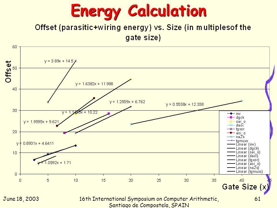 June 18, 200316th International Symposium on Computer Arithmetic, Santiago de Compostela, SPAIN 61 Energy Calculation
