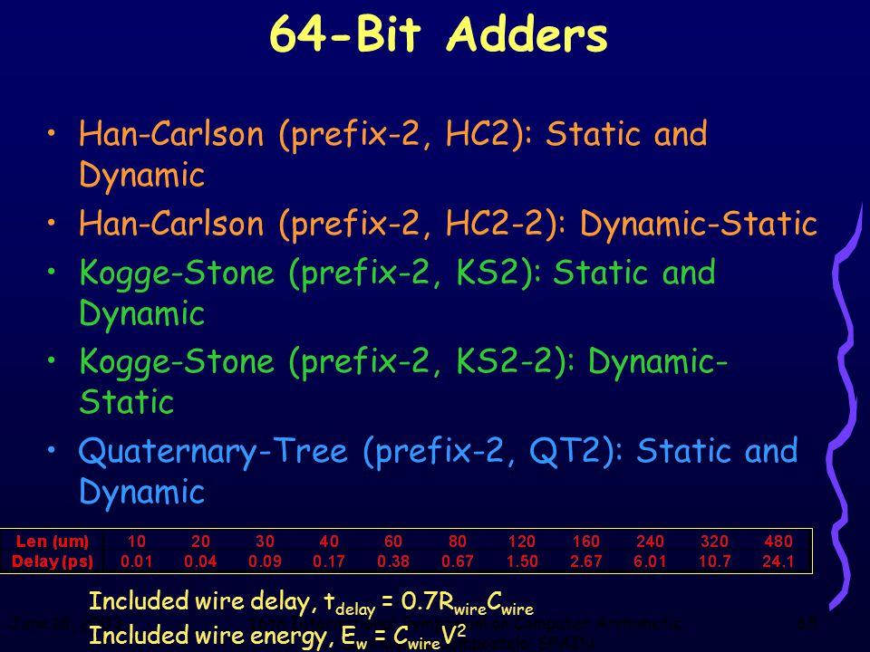 June 18, 200316th International Symposium on Computer Arithmetic, Santiago de Compostela, SPAIN 65 64-Bit Adders Han-Carlson (prefix-2, HC2): Static a