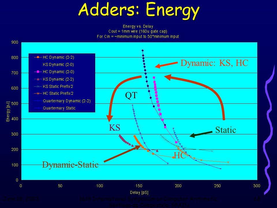 June 18, 200316th International Symposium on Computer Arithmetic, Santiago de Compostela, SPAIN 68 Adders: Energy Dynamic: KS, HC Static Dynamic-Stati