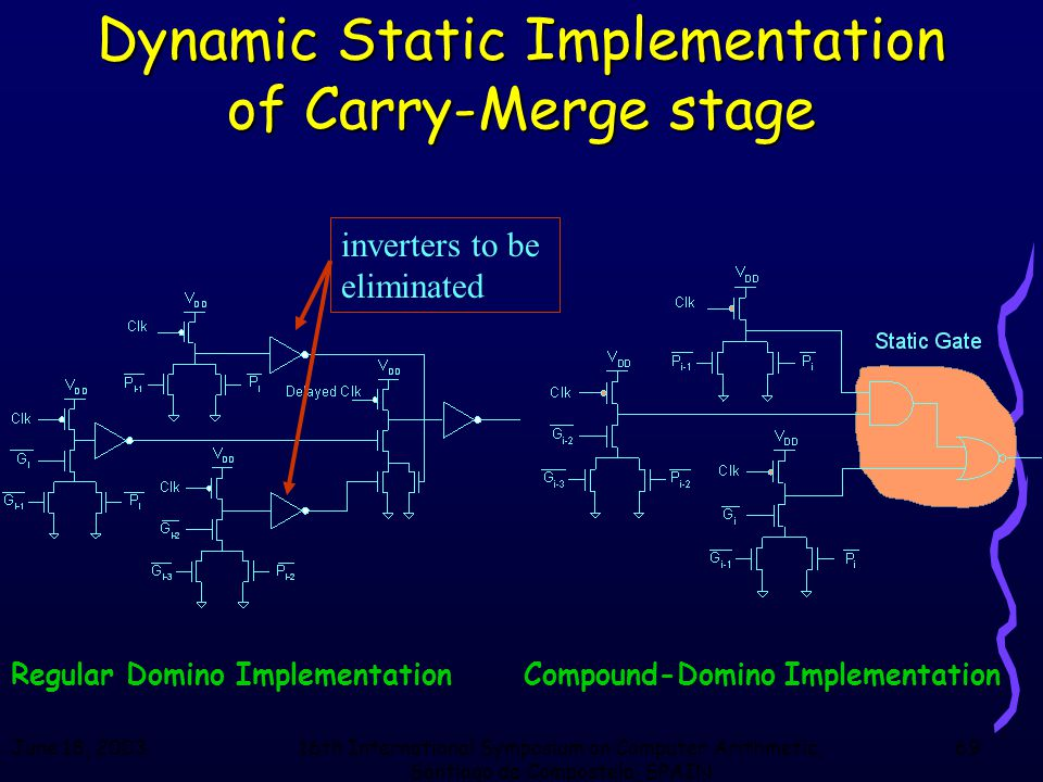 June 18, 200316th International Symposium on Computer Arithmetic, Santiago de Compostela, SPAIN 69 Dynamic Static Implementation of Carry-Merge stage