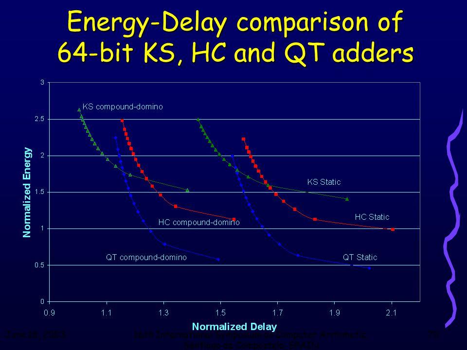 June 18, 200316th International Symposium on Computer Arithmetic, Santiago de Compostela, SPAIN 70 Energy-Delay comparison of 64-bit KS, HC and QT add