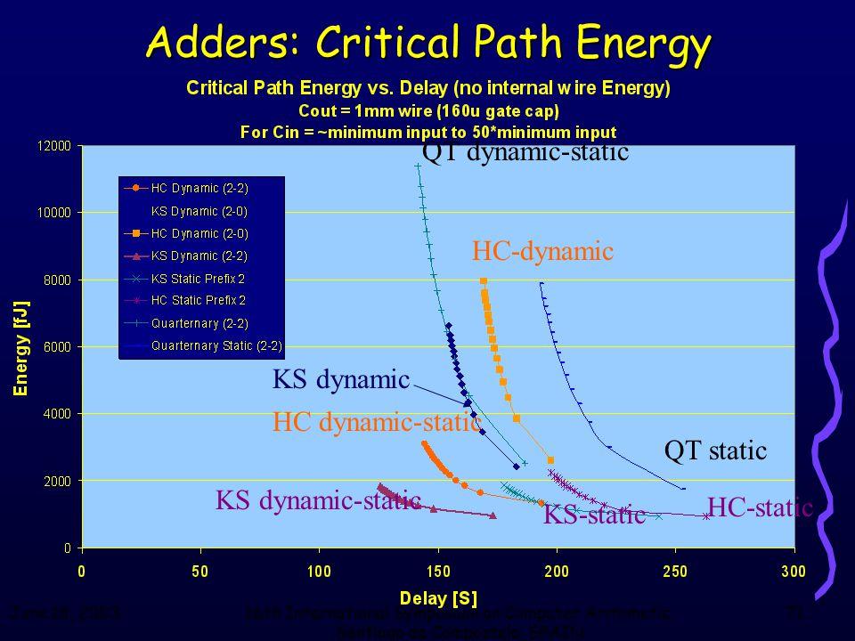 June 18, 200316th International Symposium on Computer Arithmetic, Santiago de Compostela, SPAIN 71 Adders: Critical Path Energy QT dynamic-static HC d
