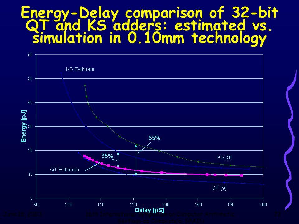June 18, 200316th International Symposium on Computer Arithmetic, Santiago de Compostela, SPAIN 73 Energy-Delay comparison of 32-bit QT and KS adders: