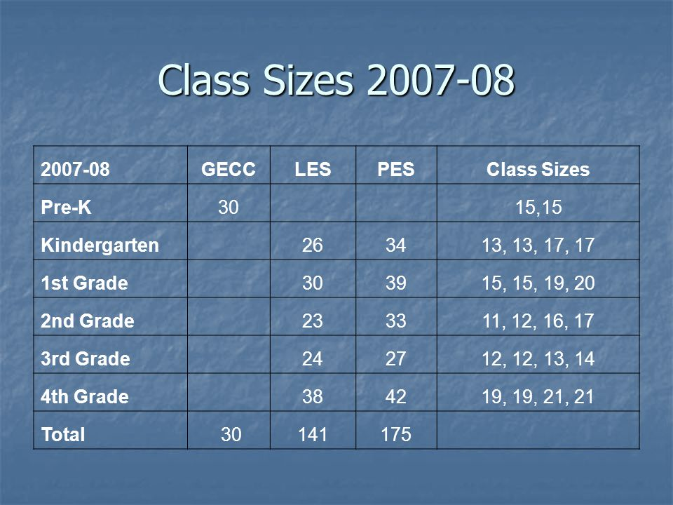 Class Sizes 2007-08 2007-08GECCLESPESClass Sizes Pre-K30 15,15 Kindergarten 263413, 13, 17, 17 1st Grade 303915, 15, 19, 20 2nd Grade 233311, 12, 16, 17 3rd Grade 242712, 12, 13, 14 4th Grade 384219, 19, 21, 21 Total 30141175
