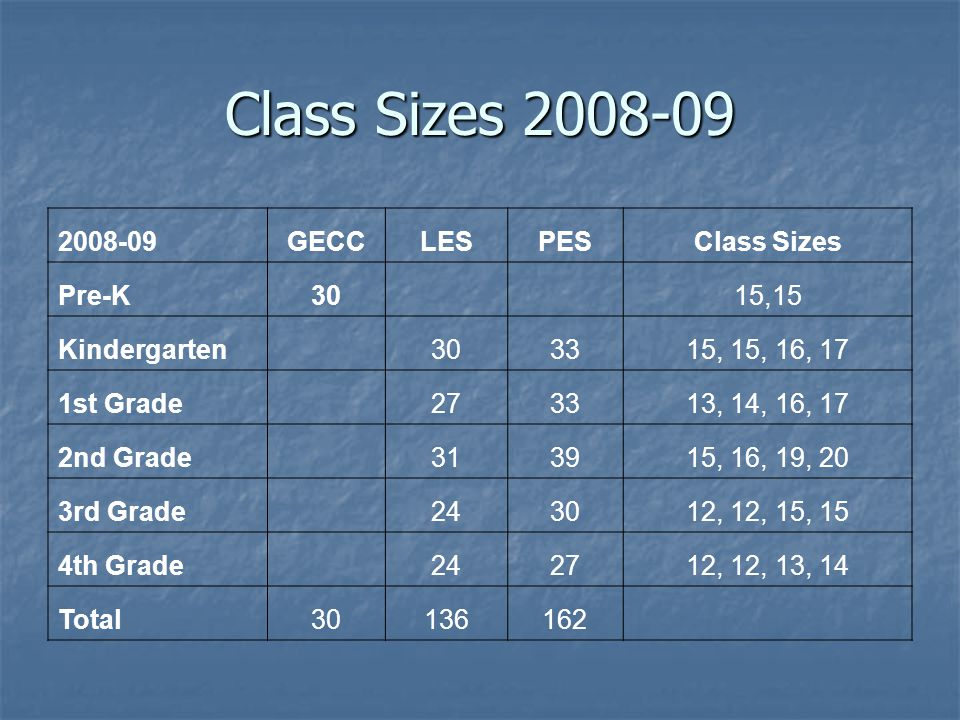 Class Sizes 2008-09 2008-09GECCLESPESClass Sizes Pre-K30 15,15 Kindergarten 303315, 15, 16, 17 1st Grade 273313, 14, 16, 17 2nd Grade 313915, 16, 19, 20 3rd Grade 243012, 12, 15, 15 4th Grade 242712, 12, 13, 14 Total30136162