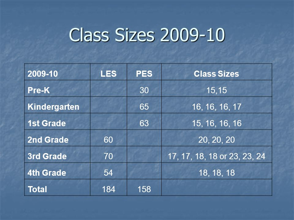 Class Sizes 2009-10 2009-10LESPESClass Sizes Pre-K 3015,15 Kindergarten 6516, 16, 16, 17 1st Grade 6315, 16, 16, 16 2nd Grade60 20, 20, 20 3rd Grade70 17, 17, 18, 18 or 23, 23, 24 4th Grade54 18, 18, 18 Total184158