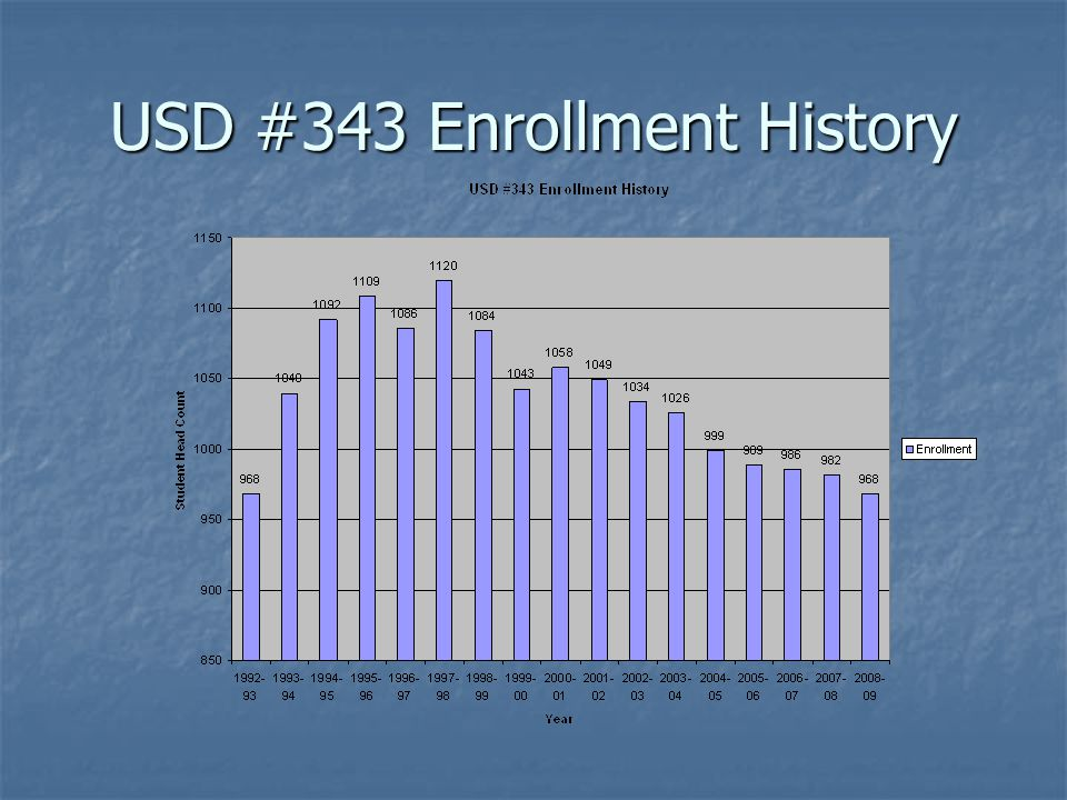USD #343 Enrollment History