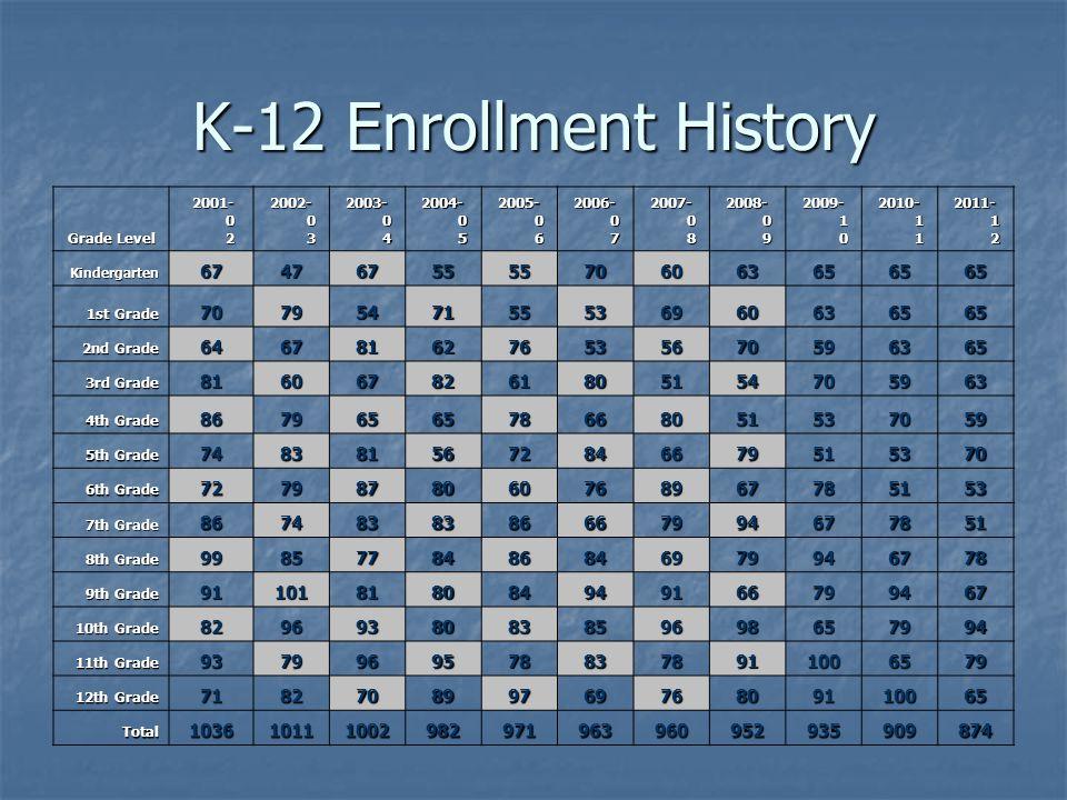 K-12 Enrollment History Grade Level 2001- 2001- 0 2 2002- 0 3 2003- 0 4 2004- 0 5 2005- 0 6 2006- 0 7 2007- 0 8 2008- 0 9 2009- 1 0 2010- 1 1 2011- 1 2 Kindergarten6747675555706063656565 1st Grade 7079547155536960636565 2nd Grade 6467816276535670596365 3rd Grade 8160678261805154705963 4th Grade 8679656578668051537059 5th Grade 7483815672846679515370 6th Grade 7279878060768967785153 7th Grade 8674838386667994677851 8th Grade 9985778486846979946778 9th Grade 91101818084949166799467 10th Grade 8296938083859698657994 11th Grade 93799695788378911006579 12th Grade 71827089976976809110065 Total103610111002982971963960952935909874