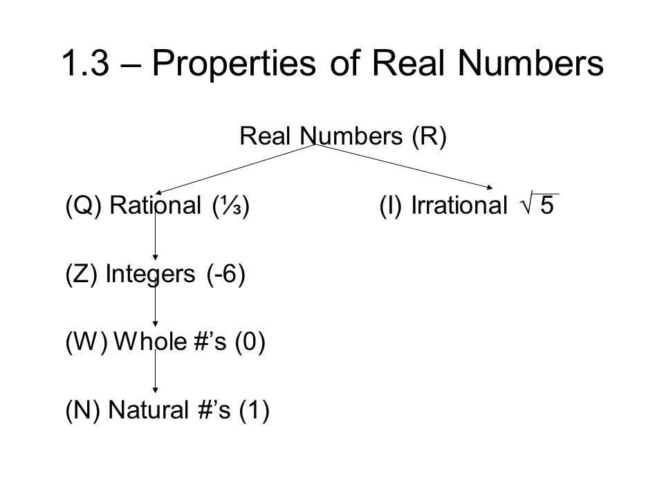 1.3 – Properties of Real Numbers Real Numbers (R) (Q) Rational (⅓) (I) Irrational √ 5 (Z) Integers (-6) (W) Whole #'s (0) (N) Natural #'s (1)