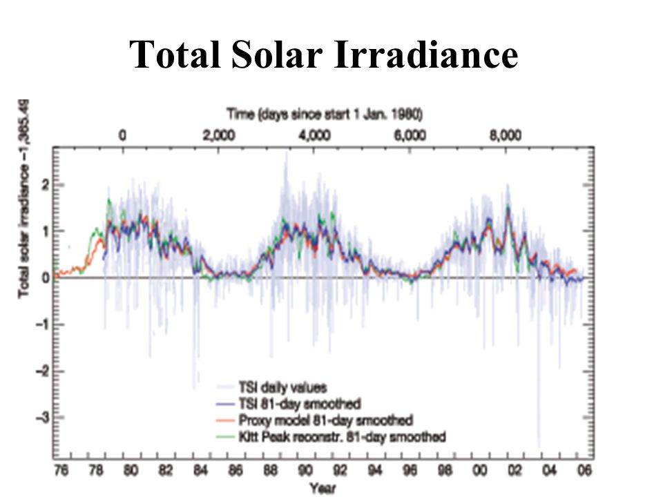 Proxy data used by Mann et al. 1998