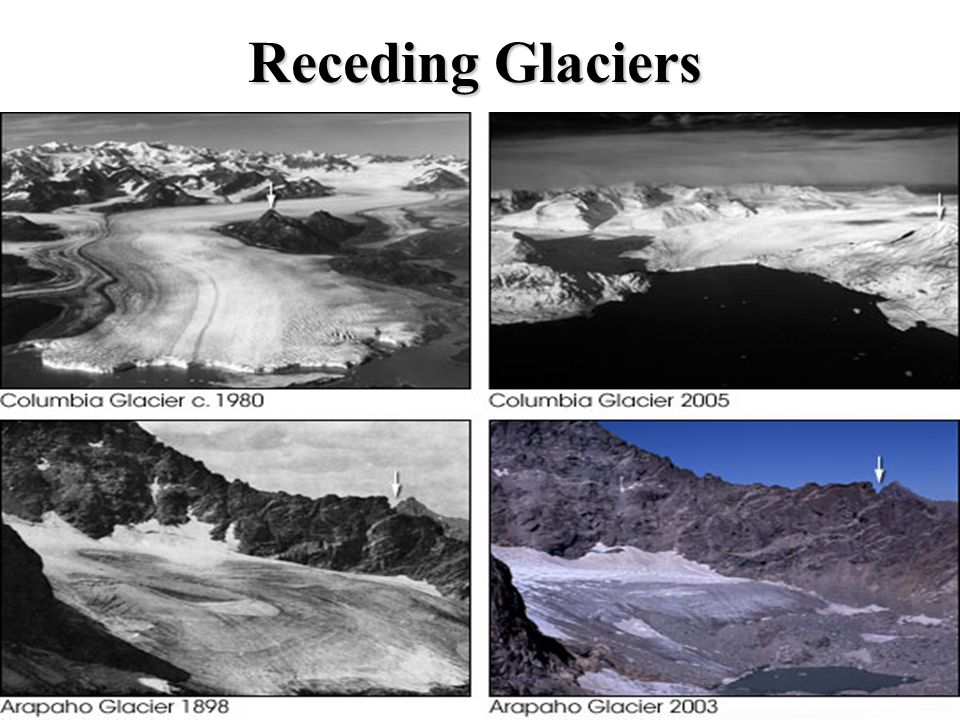Majority of Glaciers are receding