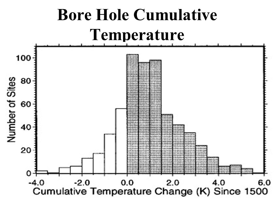 Pollack & Huang Bore Hole Data