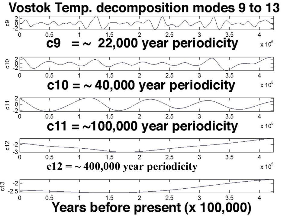 c8 = ~ 10k year periodicity