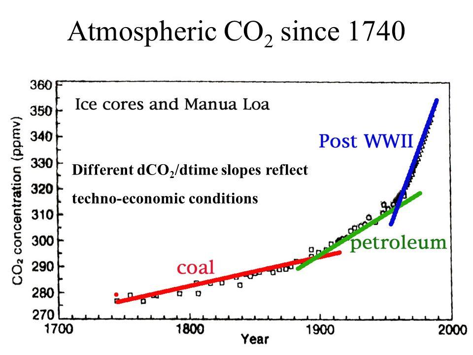 Atmospheric CO 2 measurements