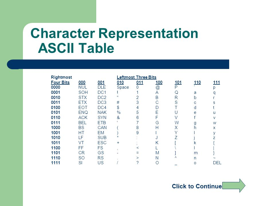 Character Representation ASCII Table RightmostLeftmost Three Bits Four Bits000001010011100101110111 0000NULDLESpace0@P`p 0001SOHDC1!1AQaq 0010STXDC2