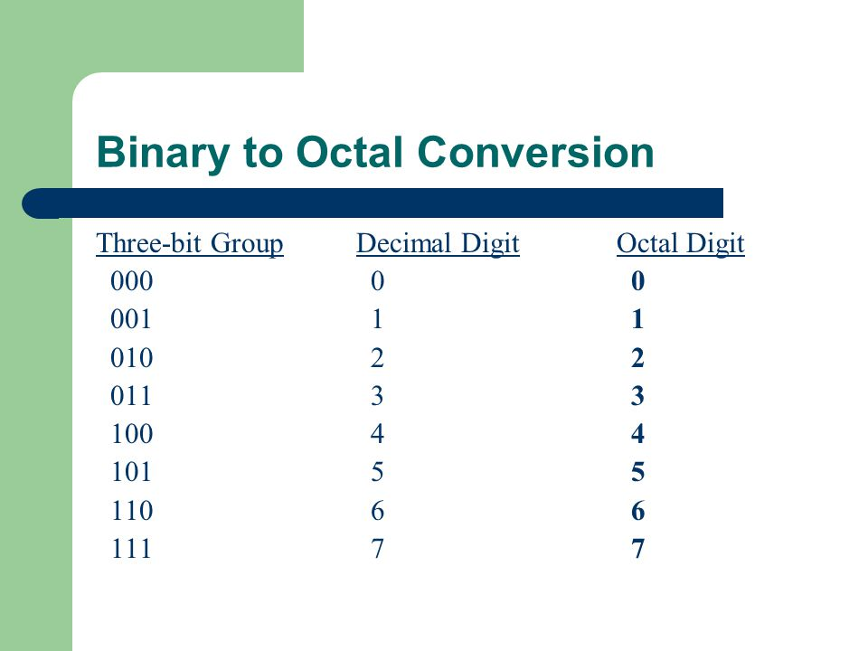 Binary to Octal Conversion Three-bit GroupDecimal DigitOctal Digit 000 0 0 001 1 1 010 2 2 011 3 3 100 4 4 101 5 5 110 6 6 111 7 7