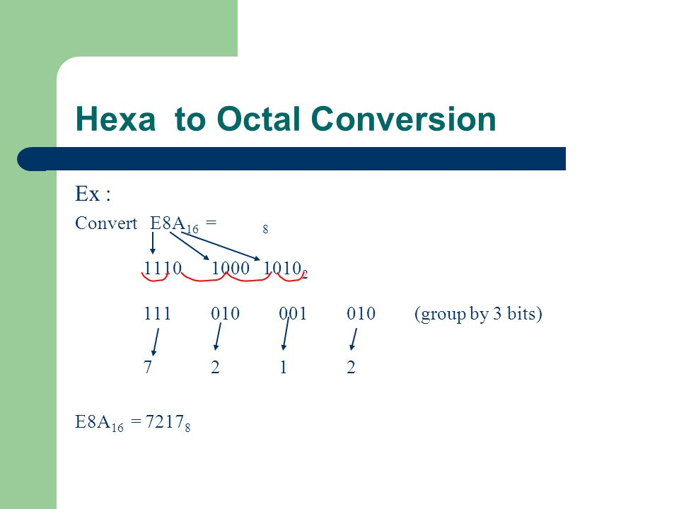 Hexa to Octal Conversion Ex : Convert E8A 16 = 8 1110 1000 1010 2 111010001010(group by 3 bits) 72127212 E8A 16 = 7217 8