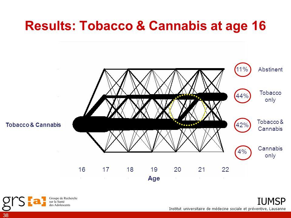 IUMSP Institut universitaire de médecine sociale et préventive, Lausanne 38 Tobacco & Cannabis Cannabis only Abstinent Tobacco only Tobacco & Cannabis Results: Tobacco & Cannabis at age 16 11% 44% 42% 4% 16171819202122 Age