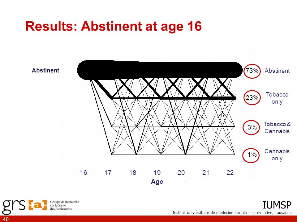IUMSP Institut universitaire de médecine sociale et préventive, Lausanne 40 Results: Abstinent at age 16 Abstinent 73% 23% 3% 1% Cannabis only Abstinent Tobacco only Tobacco & Cannabis 16171819202122 Age