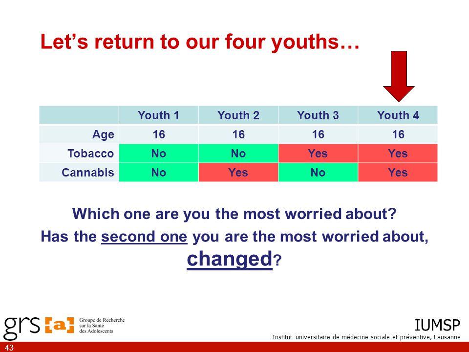IUMSP Institut universitaire de médecine sociale et préventive, Lausanne 43 Let's return to our four youths… Youth 1Youth 2Youth 3Youth 4 Age16 TobaccoNo Yes CannabisNoYesNoYes Which one are you the most worried about.