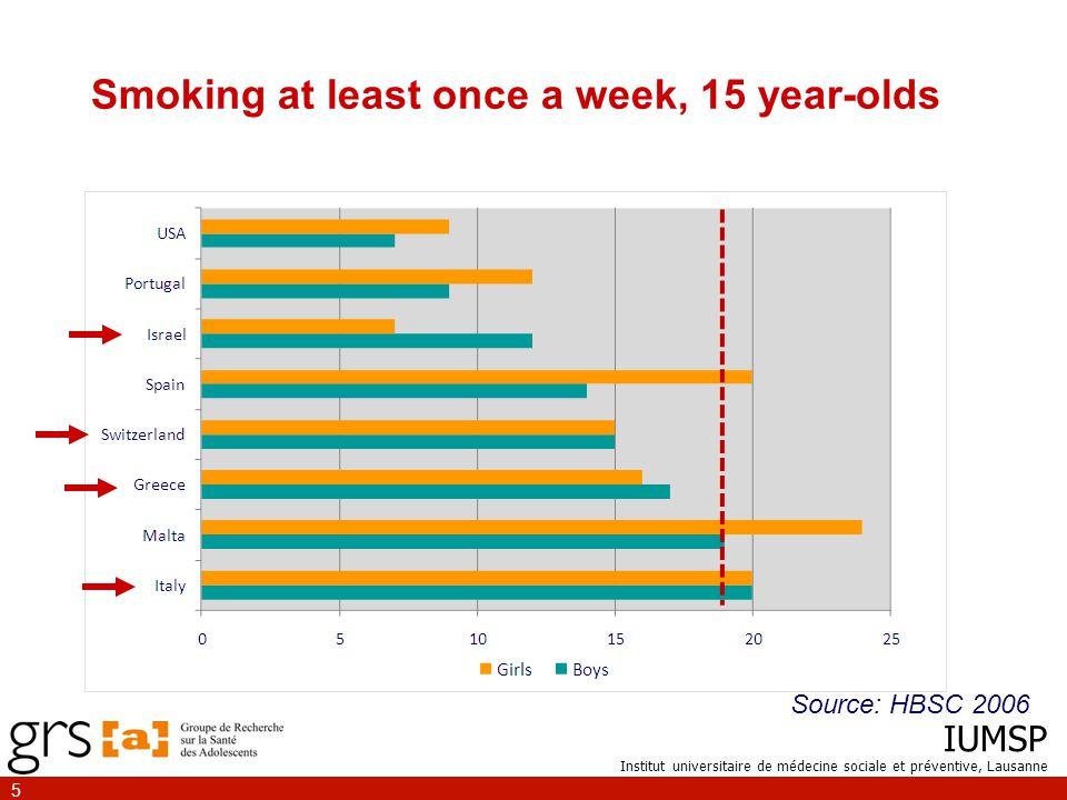 IUMSP Institut universitaire de médecine sociale et préventive, Lausanne 5 Smoking at least once a week, 15 year-olds Source: HBSC 2006