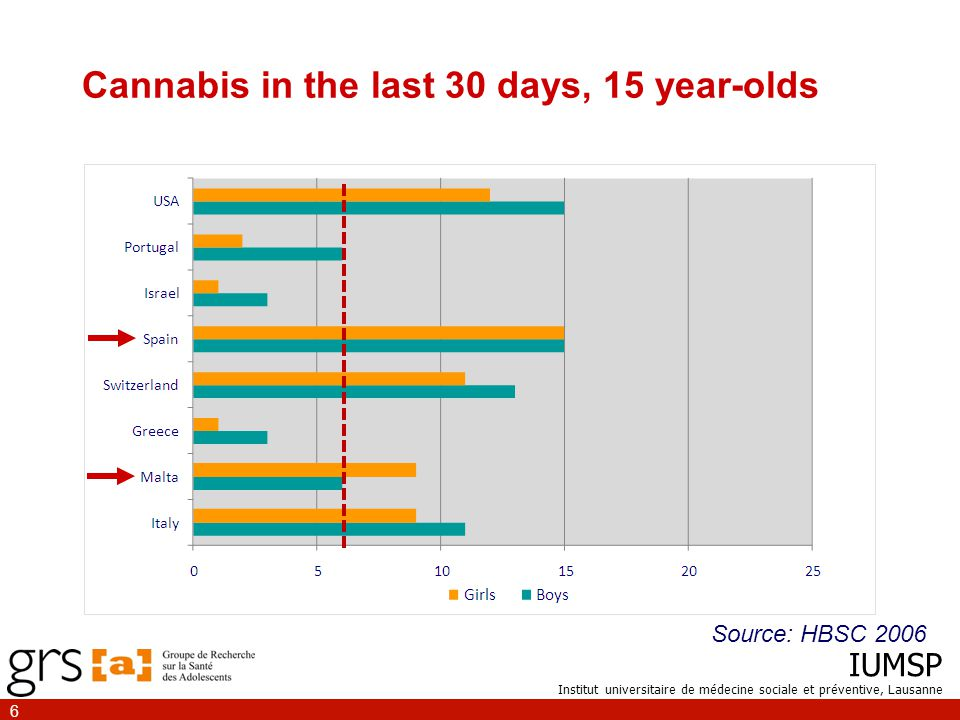 IUMSP Institut universitaire de médecine sociale et préventive, Lausanne 27 Youth who had never tried cannabis at baseline were found to be most likely to be classified as non-users at follow-up (82%) and regular users classified with considerable use at baseline are also likely to remain in the same group (54%) Perkonigg et al., Addiction, 1999 Prior use
