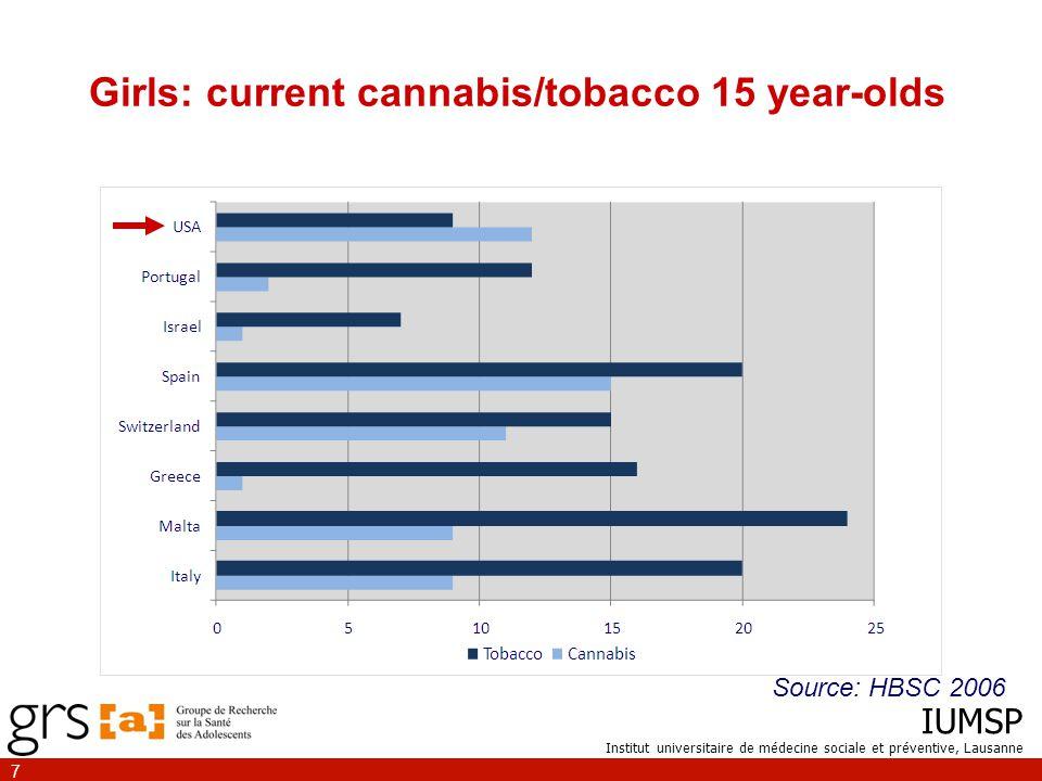 IUMSP Institut universitaire de médecine sociale et préventive, Lausanne 7 Girls: current cannabis/tobacco 15 year-olds Source: HBSC 2006