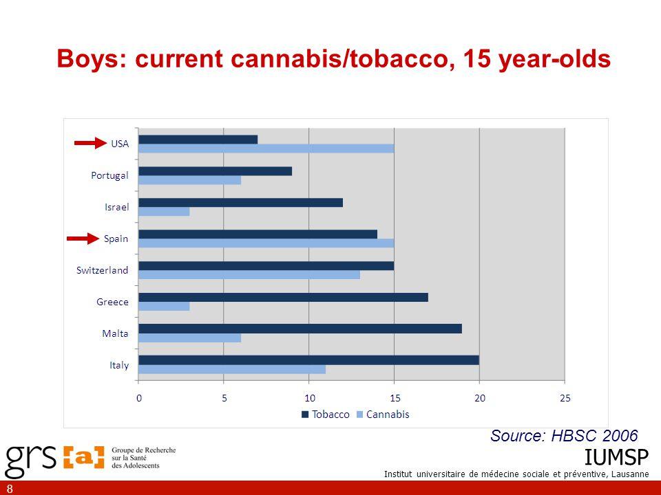 IUMSP Institut universitaire de médecine sociale et préventive, Lausanne 8 Boys: current cannabis/tobacco, 15 year-olds Source: HBSC 2006