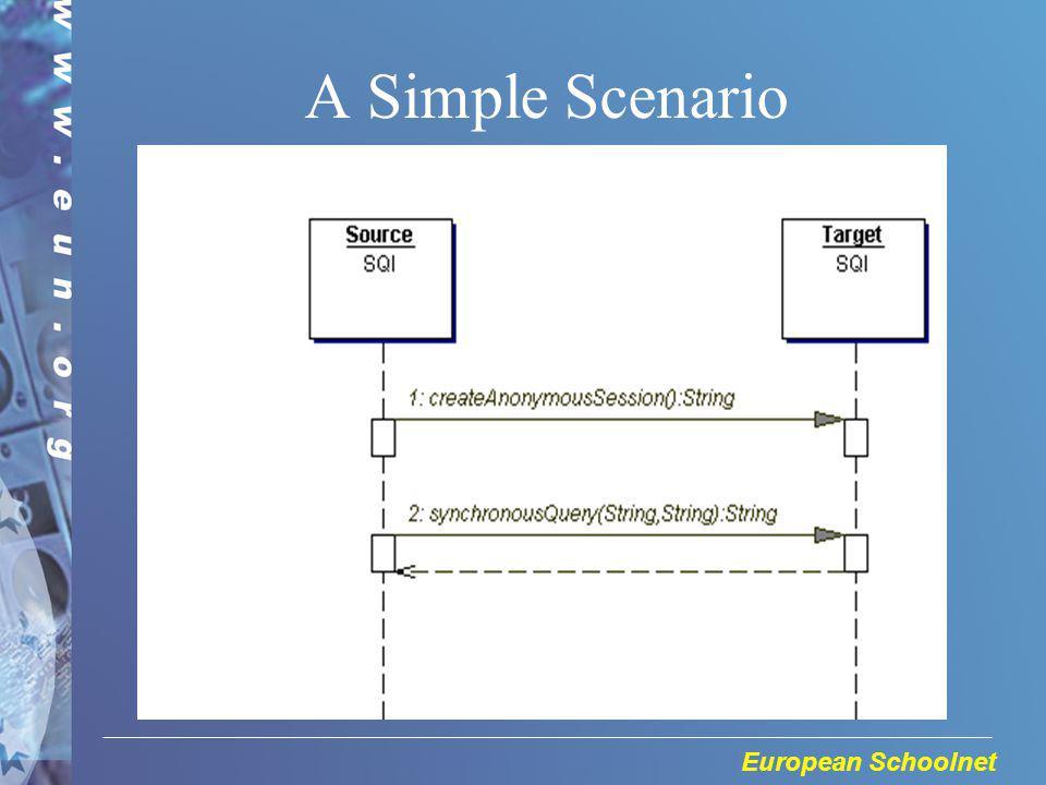 European Schoolnet A Simple Scenario
