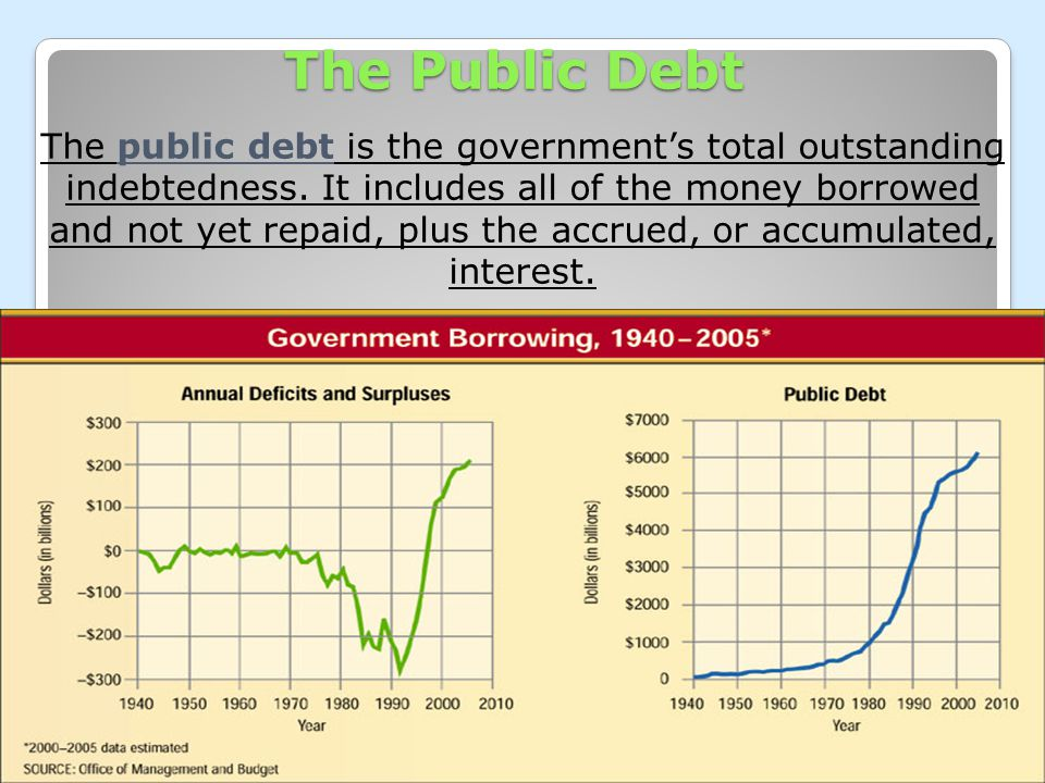 Chapter 16, Section 2 3333 1111 The Public Debt The public debt is the government's total outstanding indebtedness. It includes all of the money borro