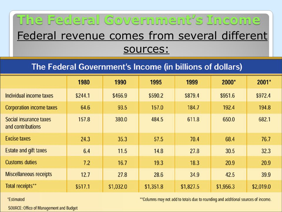 The Federal Government's Income Federal revenue comes from several different sources: Chapter 16, Section 1 2222 3333