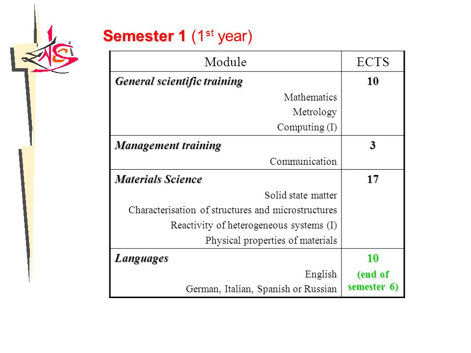 Semester 1 Semester 1 (1 st year) ModuleECTS General scientific training Mathematics Metrology Computing (I)10 Management training Communication3 Materials Science Solid state matter Characterisation of structures and microstructures Reactivity of heterogeneous systems (I) Physical properties of materials17 Languages English German, Italian, Spanish or Russian10 (end of semester 6)