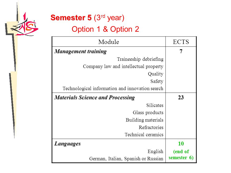 Semester 5 Semester 5 (3 rd year) ModuleECTS Management training Traineeship debriefing Company law and intellectual property Quality Safety Technological information and innovation search7 Materials Science and Processing Silicates Glass products Building materials Refractories Technical ceramics23 Languages English German, Italian, Spanish or Russian10 (end of semester 6) Option 1 & Option 2