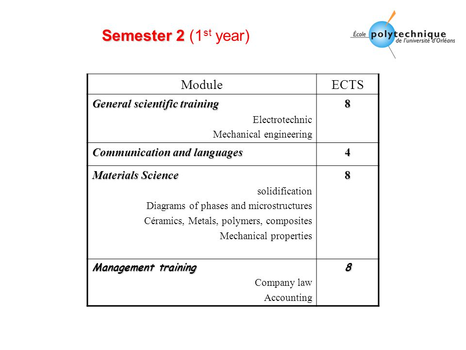 Semester 2 Semester 2 (1 st year) ModuleECTS General scientific training Electrotechnic Mechanical engineering8 Communication and languages 4 Materials Science solidification Diagrams of phases and microstructures Céramics, Metals, polymers, composites Mechanical properties8 Management training Company law Accounting8