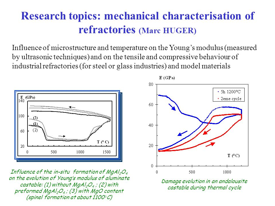 Influence of microstructure and temperature on the Young's modulus (measured by ultrasonic techniques) and on the tensile and compressive behaviour of industrial refractories (for steel or glass industries) and model materials Research topics: mechanical characterisation of refractories (Marc HUGER) Influence of the in-situ formation of MgAl 2 O 4 on the evolution of Young's modulus of aluminate castable: (1) without MgAl 2 O 4 ; (2) with preformed MgAl 2 O 4 ; (3) with MgO content (spinel formation at about 1100°C) Damage evolution in an andalousite castable during thermal cycle