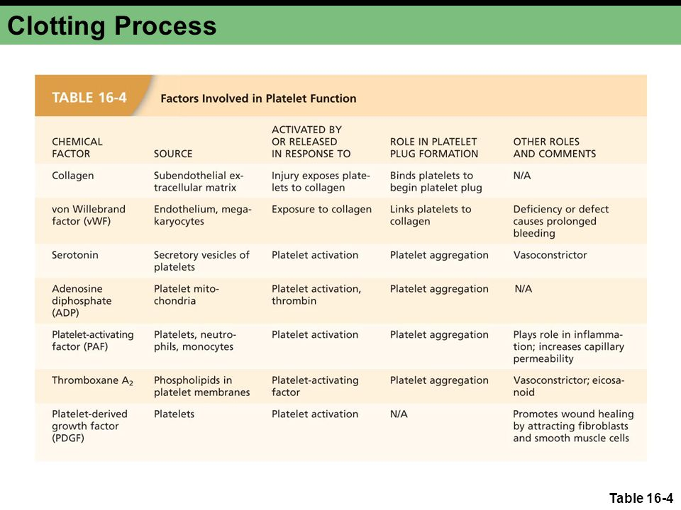 Clotting Process Table 16-4
