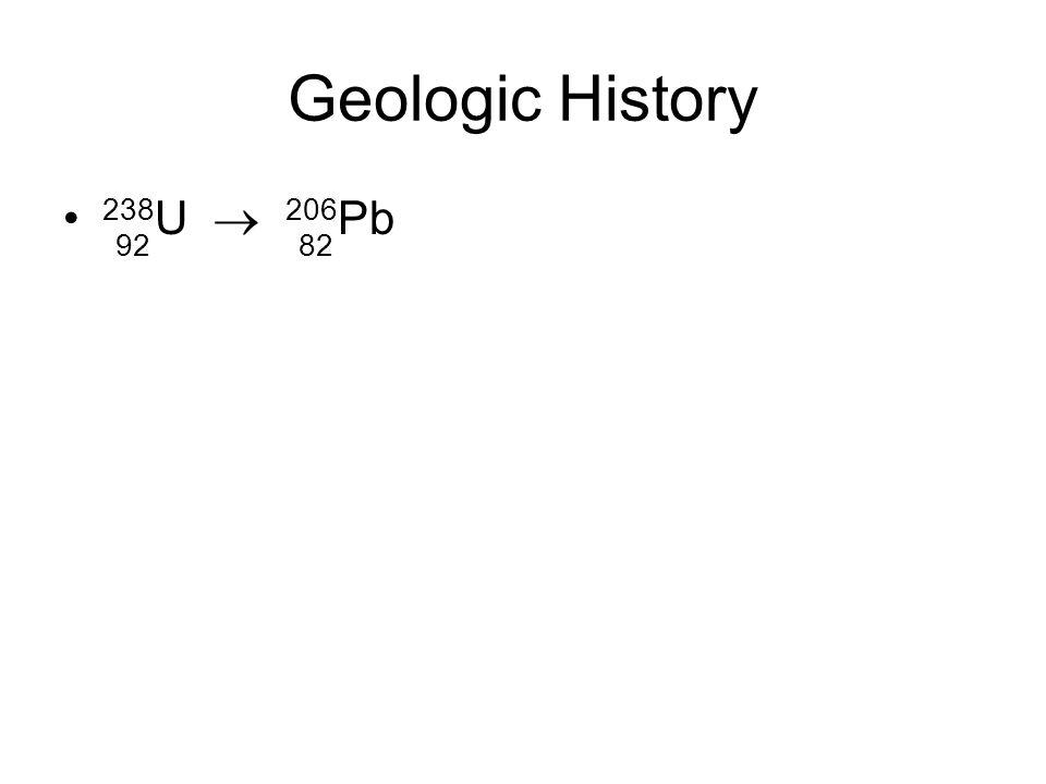 Geologic History 238 U  206 Pb 9282