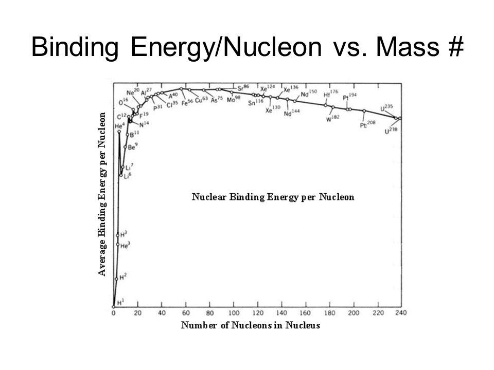 Binding Energy/Nucleon vs. Mass #
