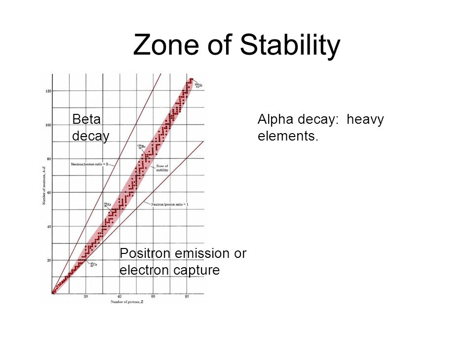 Zone of Stability Beta decay Positron emission or electron capture Alpha decay: heavy elements.