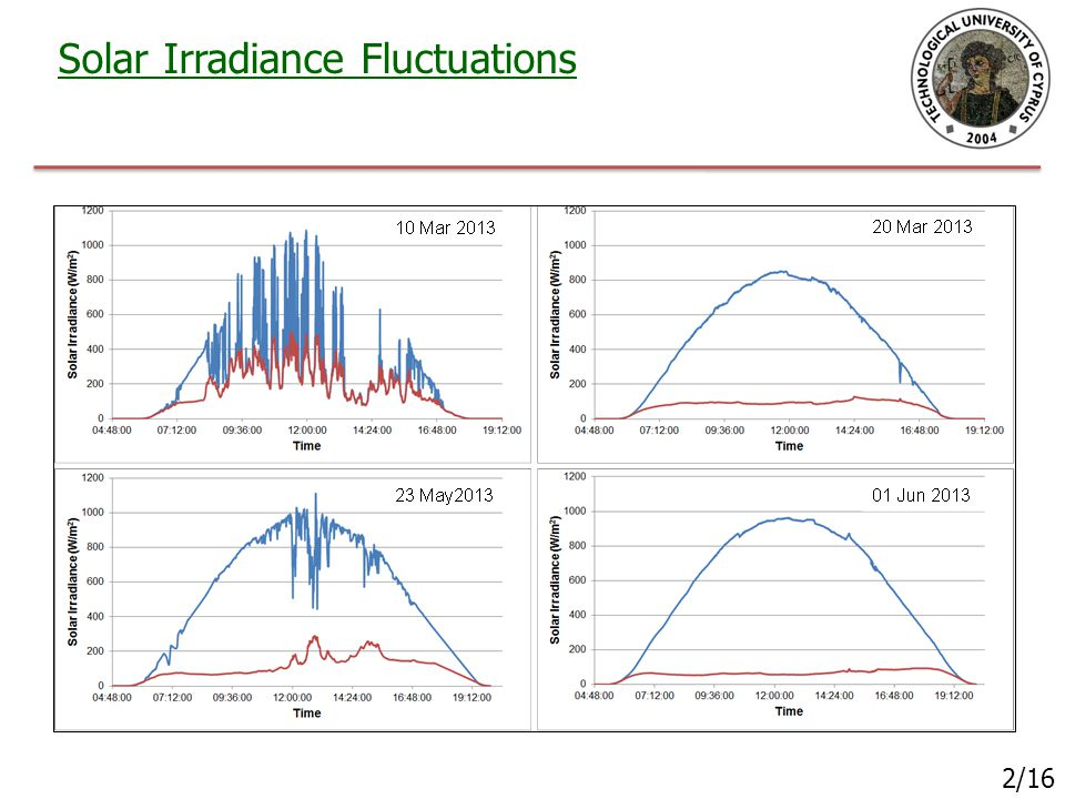 Solar Irradiance Fluctuations 2/16