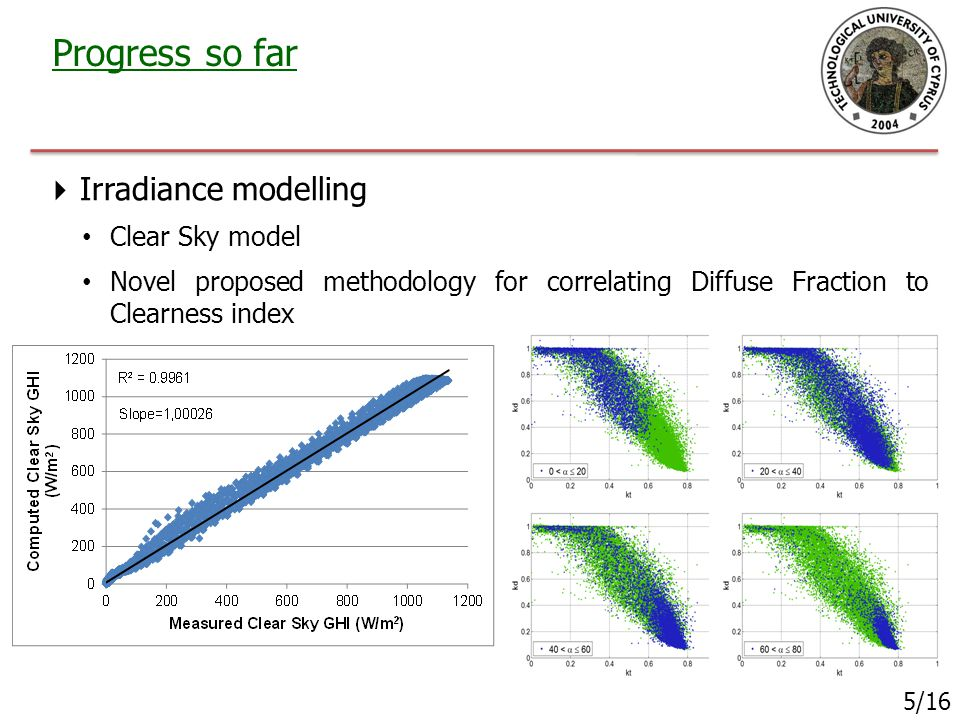 Progress so far 5/16  Irradiance modelling Clear Sky model Novel proposed methodology for correlating Diffuse Fraction to Clearness index