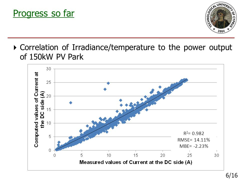 Progress so far 6/16  Correlation of Irradiance/temperature to the power output of 150kW PV Park R 2 = 0.982 RMSE= 14.11% MBE= -2.23%