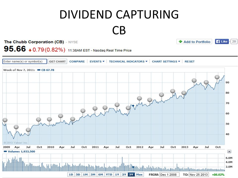 DIVIDEND CAPTURING DOES WORK HAPPY TRADING