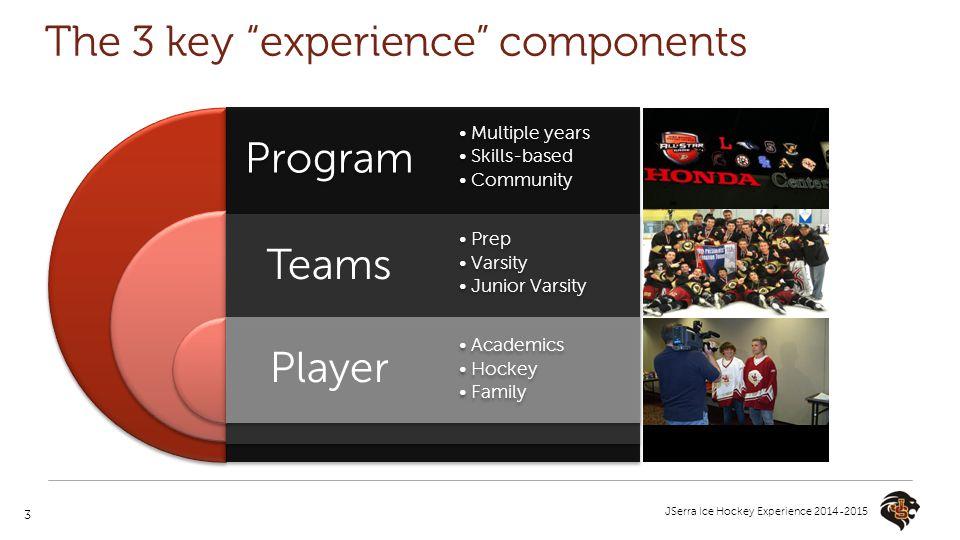 "3 JSerra Ice Hockey Experience 2014-2015 The 3 key ""experience"" components Program Teams Player Multiple years Skills-based Community Prep Varsity Jun"